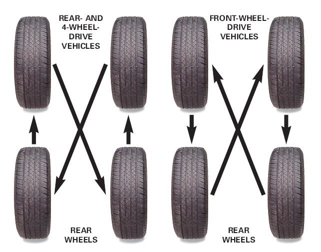 How Often To Rotate Tires >> When Should I Rotate My Tires Superior Car Talk